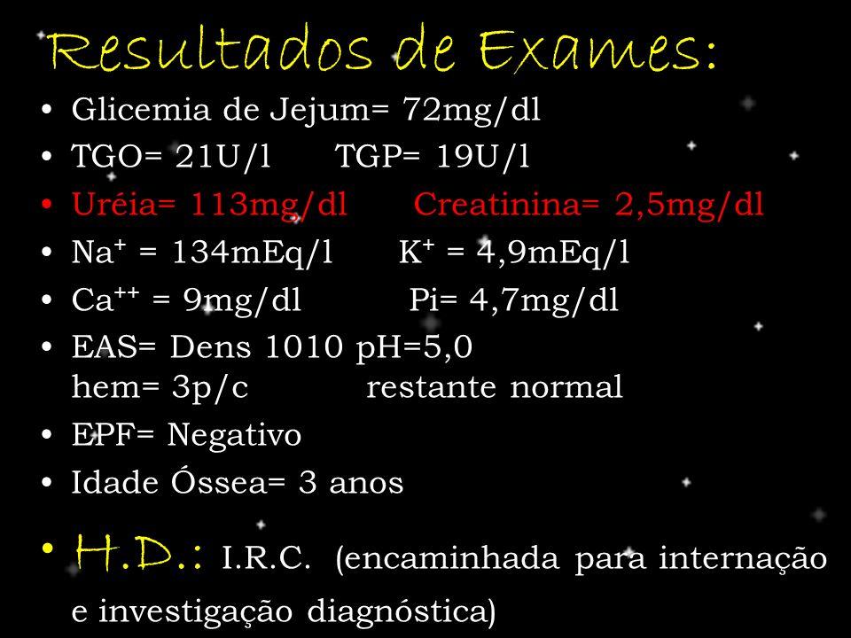 Resultados de Exames: Glicemia de Jejum= 72mg/dl TGO= 21U/l TGP= 19U/l Uréia= 113mg/dl Creatinina= 2,5mg/dl Na + = 134mEq/l K + = 4,9mEq/l Ca ++ = 9mg