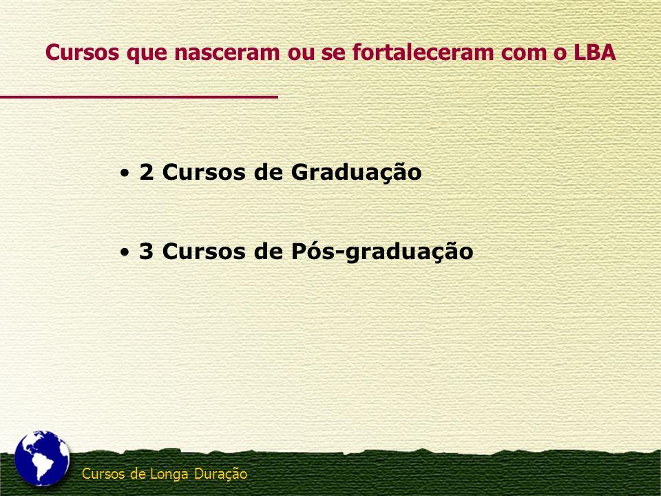 Cursos de Longa Duração 2 Cursos de Graduação 3 Cursos de Pós-graduação Cursos que nasceram ou se fortaleceram com o LBA