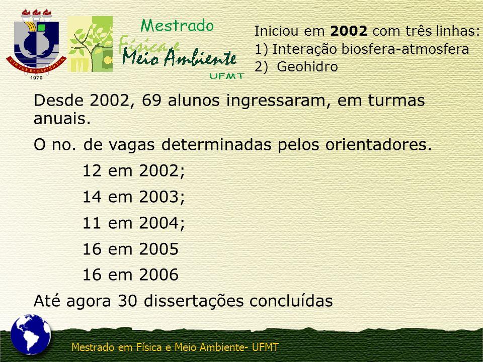 Mestrado em Física e Meio Ambiente- UFMT Iniciou em 2002 com três linhas: 1)Interação biosfera-atmosfera 2) Geohidro Desde 2002, 69 alunos ingressaram