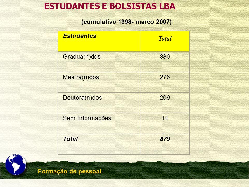 Formação de pessoal ESTUDANTES E BOLSISTAS LBA (cumulativo 1998- março 2007) Estudantes Total Gradua(n)dos380 Mestra(n)dos276 Doutora(n)dos209 Sem Inf