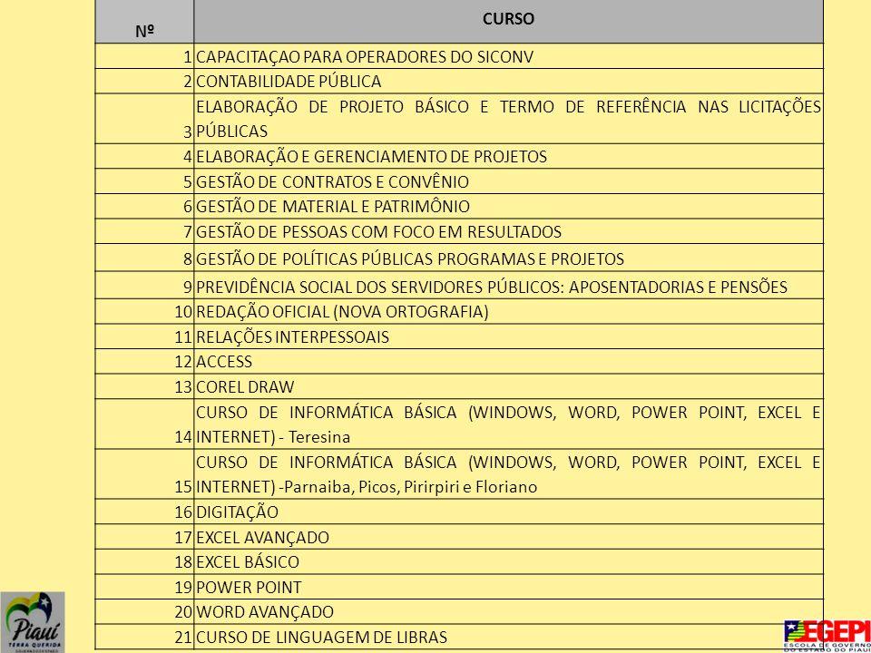 CURSO Nº 1CAPACITAÇAO PARA OPERADORES DO SICONV 2CONTABILIDADE PÚBLICA 3 ELABORAÇÃO DE PROJETO BÁSICO E TERMO DE REFERÊNCIA NAS LICITAÇÕES PÚBLICAS 4ELABORAÇÃO E GERENCIAMENTO DE PROJETOS 5GESTÃO DE CONTRATOS E CONVÊNIO 6GESTÃO DE MATERIAL E PATRIMÔNIO 7GESTÃO DE PESSOAS COM FOCO EM RESULTADOS 8GESTÃO DE POLÍTICAS PÚBLICAS PROGRAMAS E PROJETOS 9PREVIDÊNCIA SOCIAL DOS SERVIDORES PÚBLICOS: APOSENTADORIAS E PENSÕES 10REDAÇÃO OFICIAL (NOVA ORTOGRAFIA) 11RELAÇÕES INTERPESSOAIS 12ACCESS 13COREL DRAW 14 CURSO DE INFORMÁTICA BÁSICA (WINDOWS, WORD, POWER POINT, EXCEL E INTERNET) - Teresina 15 CURSO DE INFORMÁTICA BÁSICA (WINDOWS, WORD, POWER POINT, EXCEL E INTERNET) -Parnaiba, Picos, Pirirpiri e Floriano 16DIGITAÇÃO 17EXCEL AVANÇADO 18EXCEL BÁSICO 19POWER POINT 20WORD AVANÇADO 21CURSO DE LINGUAGEM DE LIBRAS