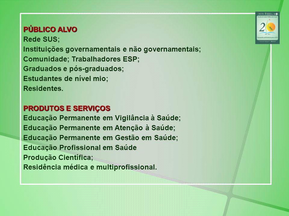 PÚBLICO ALVO Rede SUS; Instituições governamentais e não governamentais; Comunidade; Trabalhadores ESP; Graduados e pós-graduados; Estudantes de nível