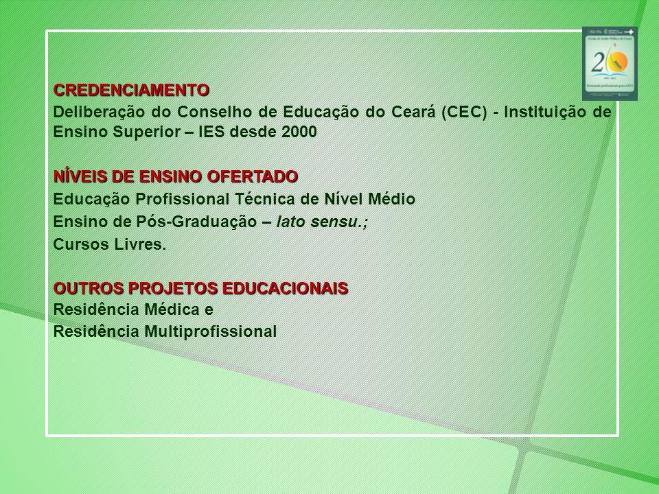 CREDENCIAMENTO Deliberação do Conselho de Educação do Ceará (CEC) - Instituição de Ensino Superior – IES desde 2000 NÍVEIS DE ENSINO OFERTADO Educação