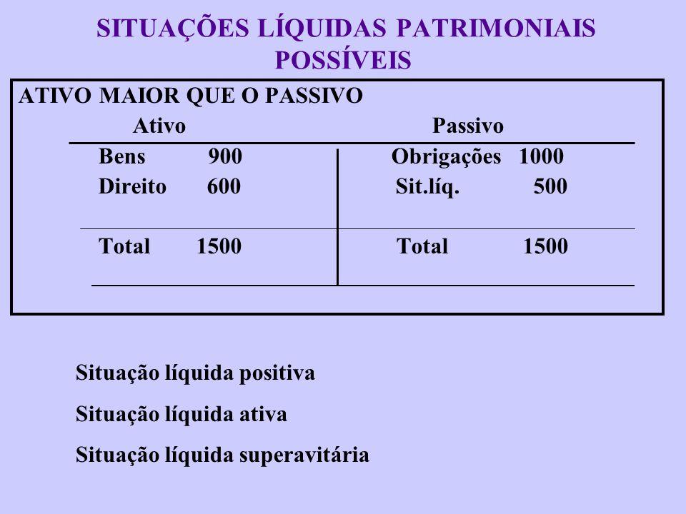 Equação Patrimonial ATIVO = PASSIVO BENS + DIREITO = OBRIG. + PATR.LIQ. PATR.LIQ = BENS + DIREITO - OBRIG. SIT.LIQ = BENS + DIREITO - OBRIGAÇÕES