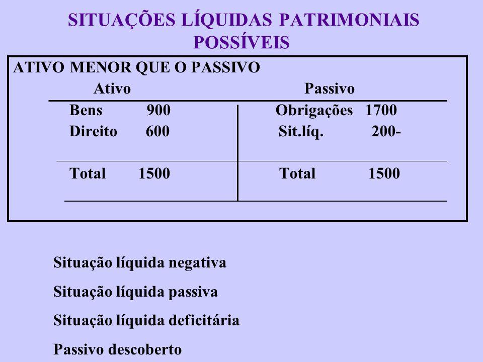 SITUAÇÕES LÍQUIDAS PATRIMONIAIS POSSÍVEIS ATIVO MAIOR QUE O PASSIVO Ativo Passivo Bens 900 Obrigações 1000 Direito 600 Sit.líq. 500 Total 1500 Total 1