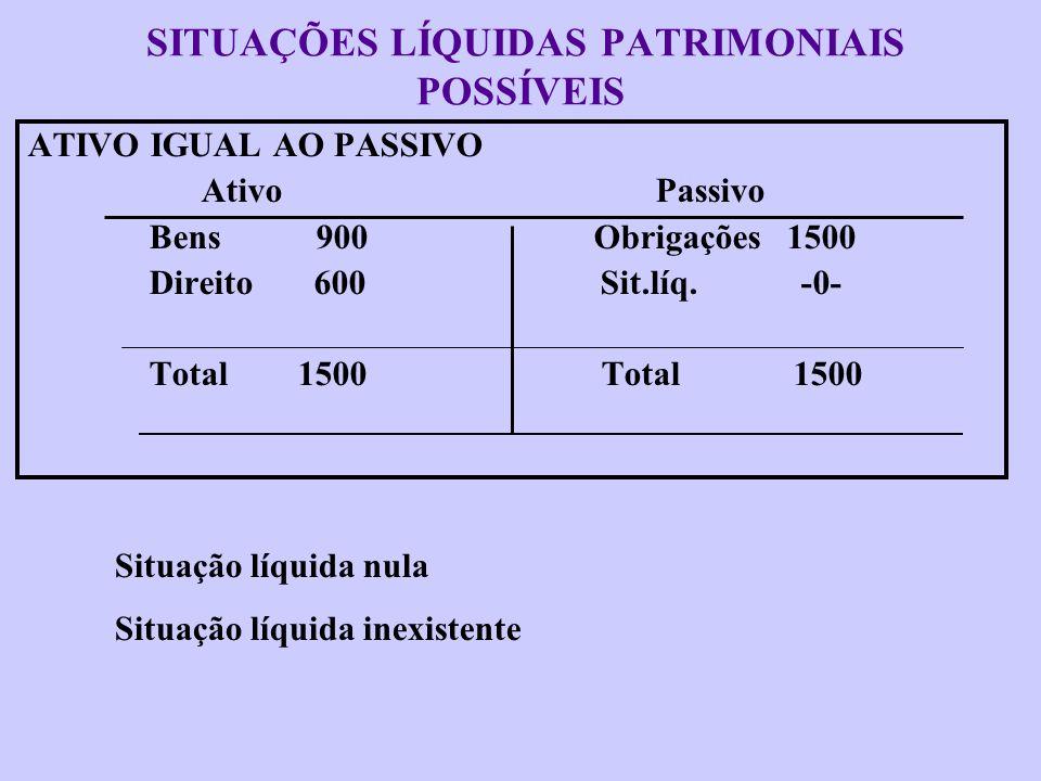 SITUAÇÕES LÍQUIDAS PATRIMONIAIS POSSÍVEIS ATIVO MENOR QUE O PASSIVO Ativo Passivo Bens 900 Obrigações 1700 Direito 600 Sit.líq. 200- Total 1500 Total