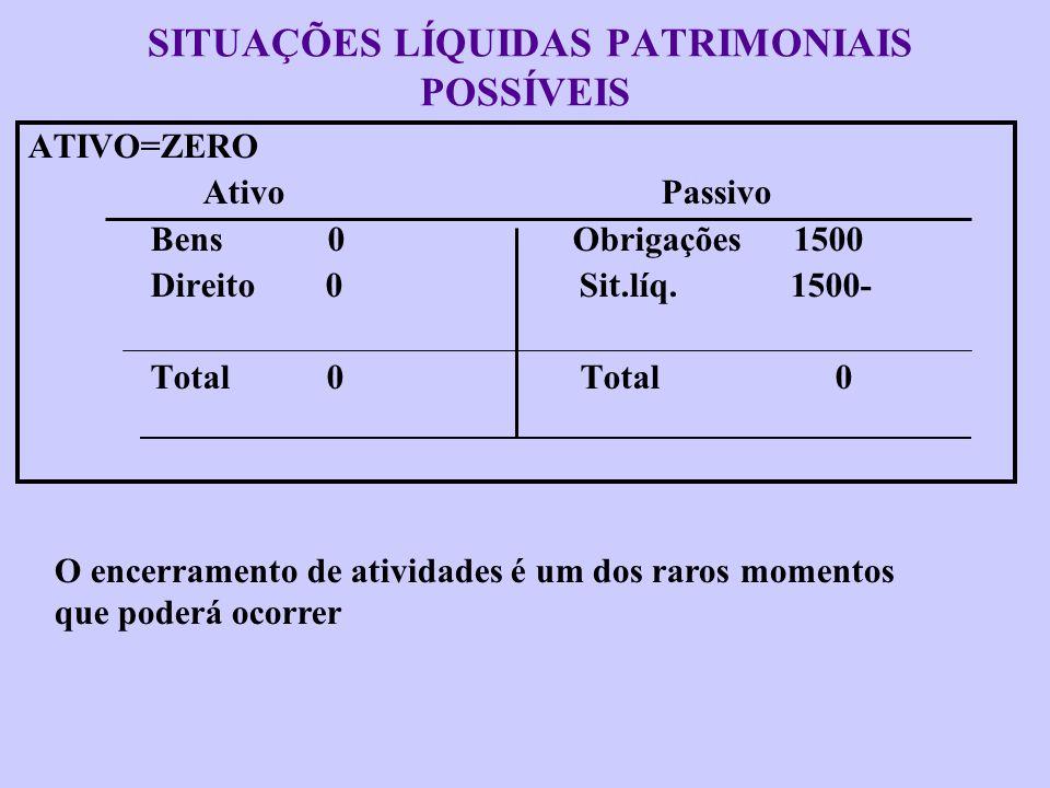 SITUAÇÕES LÍQUIDAS PATRIMONIAIS POSSÍVEIS ATIVO IGUAL AO PASSIVO Ativo Passivo Bens 900 Obrigações 1500 Direito 600 Sit.líq. -0- Total 1500 Total 1500