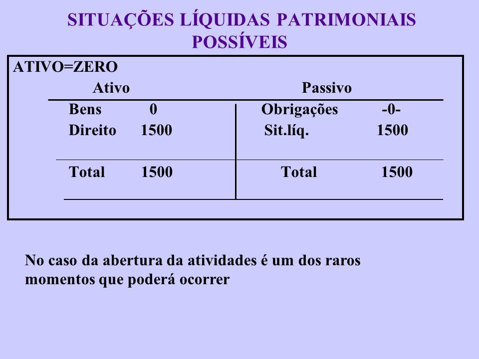 SITUAÇÕES LÍQUIDAS PATRIMONIAIS POSSÍVEIS ATIVO=ZERO Ativo Passivo Bens 0 Obrigações 1500 Direito 0 Sit.líq. 1500- Total 0 Total 0 O encerramento de a
