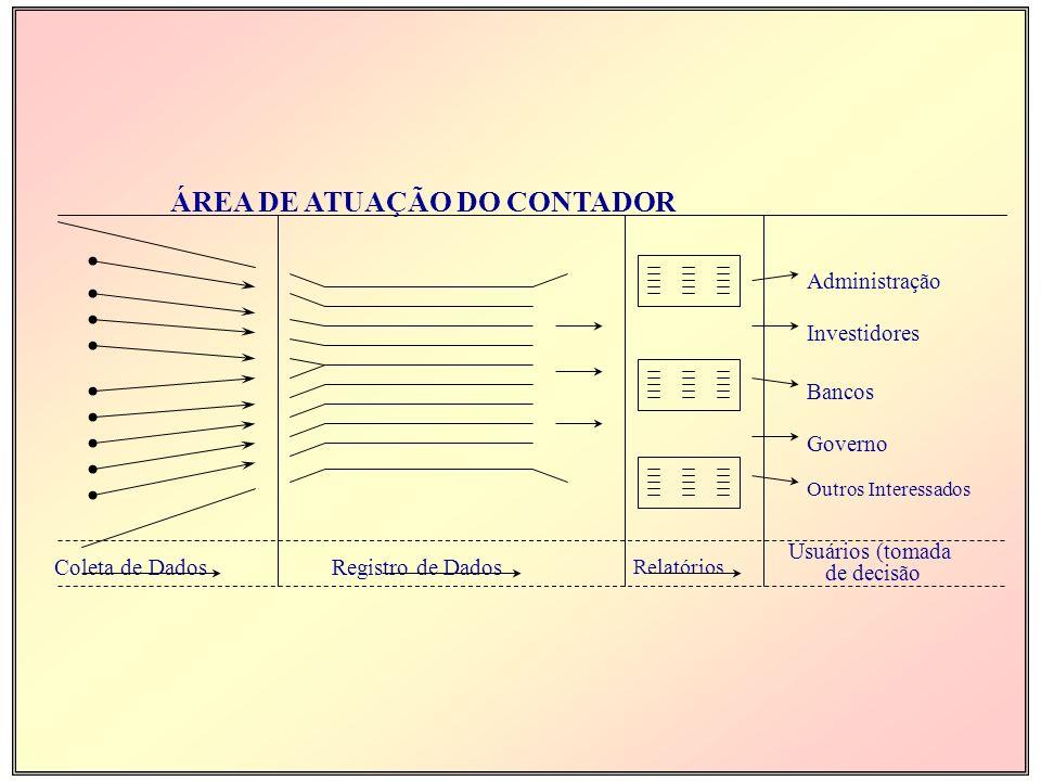 Administração Investidores Bancos Governo Outros Interessados Coleta de DadosRegistro de Dados Relatórios Usuários (tomada de decisão ÁREA DE ATUAÇÃO DO CONTADOR