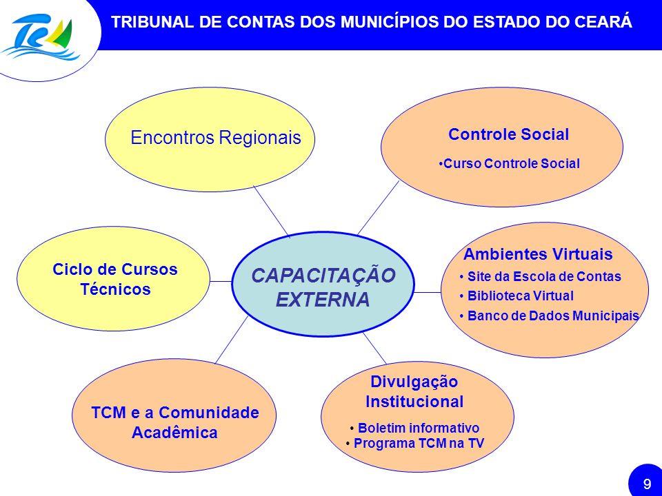 TRIBUNAL DE CONTAS DOS MUNICÍPIOS DO ESTADO DO CEARÁ 9 CAPACITAÇÃO EXTERNA Encontros Regionais Controle Social Curso Controle Social Divulgação Instit