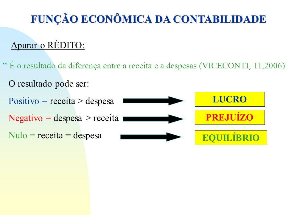FUNÇÃO ECONÔMICA DA CONTABILIDADE Apurar o RÉDITO: È o resultado da diferença entre a receita e a despesas (VICECONTI, 11,2006) O resultado pode ser: Positivo = receita > despesa Negativo = despesa > receita Nulo = receita = despesa LUCRO PREJUÍZO EQUILÍBRIO