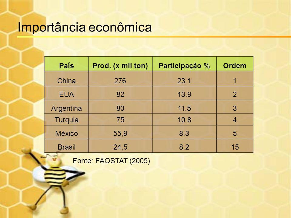 Importância econômica PaísProd. (x mil ton)Participação %Ordem China27623.11 EUA8213.92 Argentina8011.53 Turquia7510.84 México55,98.35 Brasil24,58.215