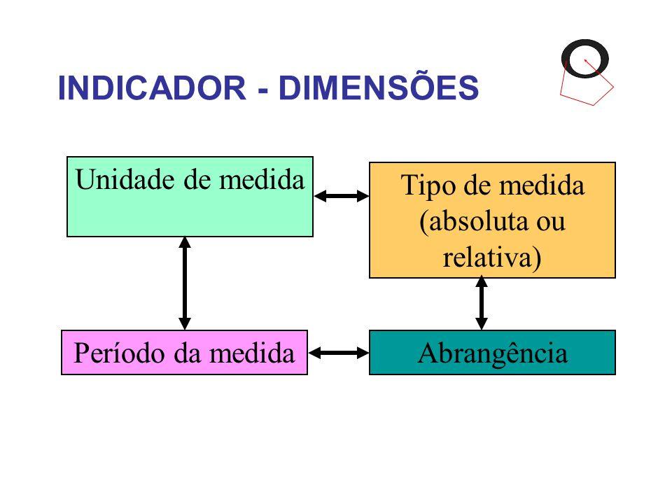 INDICADOR - DIMENSÕES Unidade de medida Tipo de medida (absoluta ou relativa) Período da medidaAbrangência