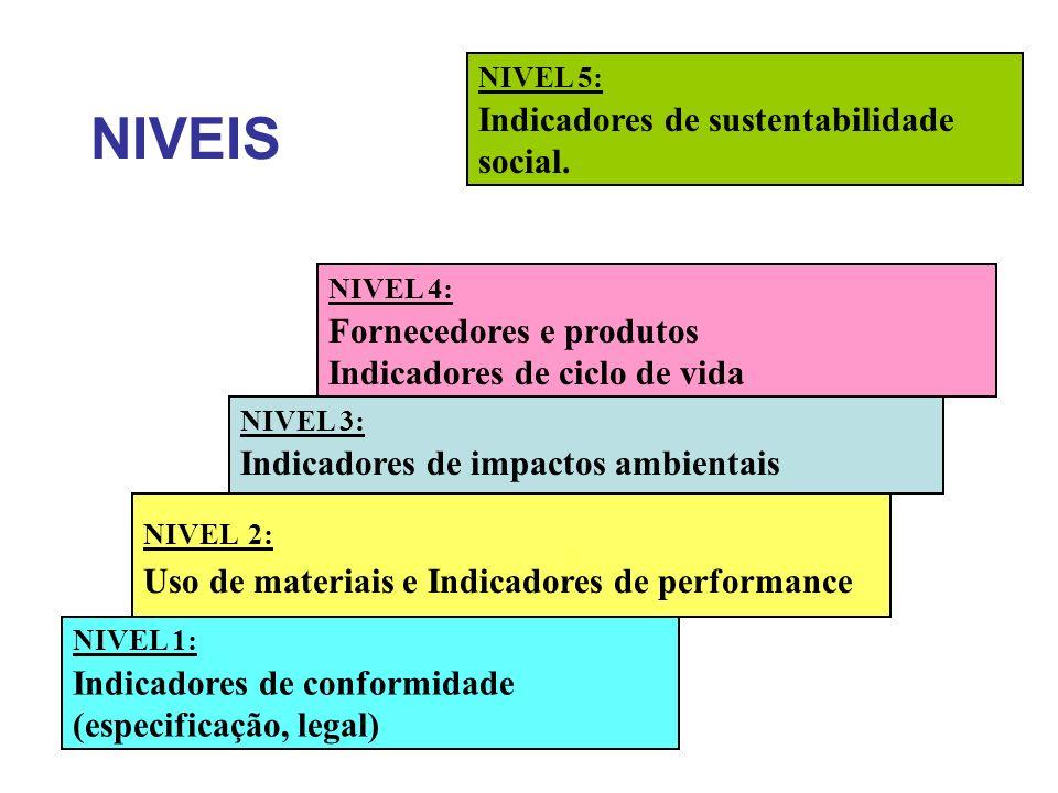 NIVEIS NIVEL 1: Indicadores de conformidade (especificação, legal) NIVEL 2: Uso de materiais e Indicadores de performance NIVEL 3: Indicadores de impactos ambientais NIVEL 4: Fornecedores e produtos Indicadores de ciclo de vida NIVEL 5: Indicadores de sustentabilidade social.