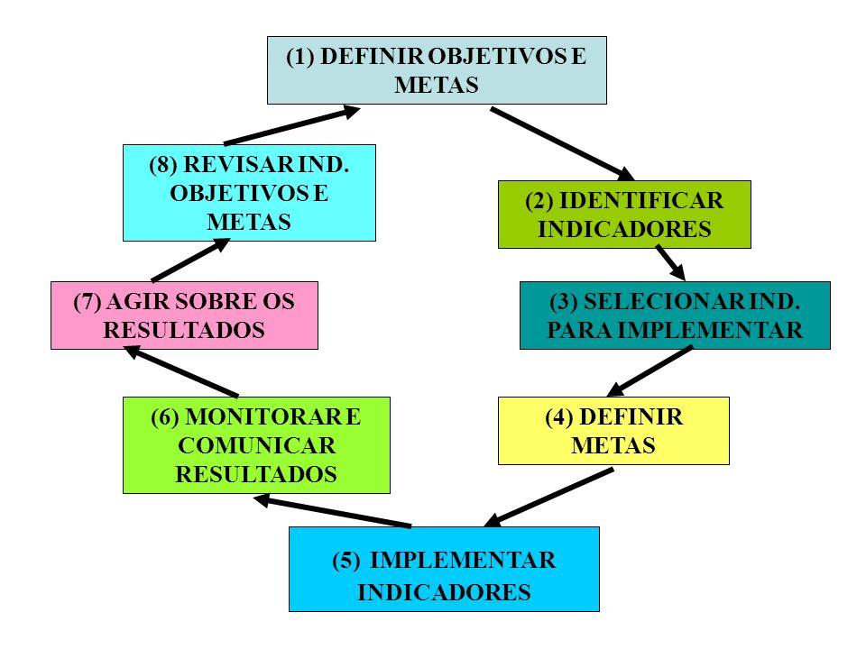 (1) DEFINIR OBJETIVOS E METAS (2) IDENTIFICAR INDICADORES (3) SELECIONAR IND.