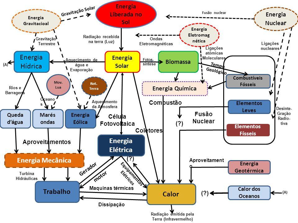 Energia Liberada no Sol Energia Nuclea r Combustíveis Fósseis Elementos Leves Elementos Físseis Energia Geotérmica Calor dos Oceanos Biomassa Energía