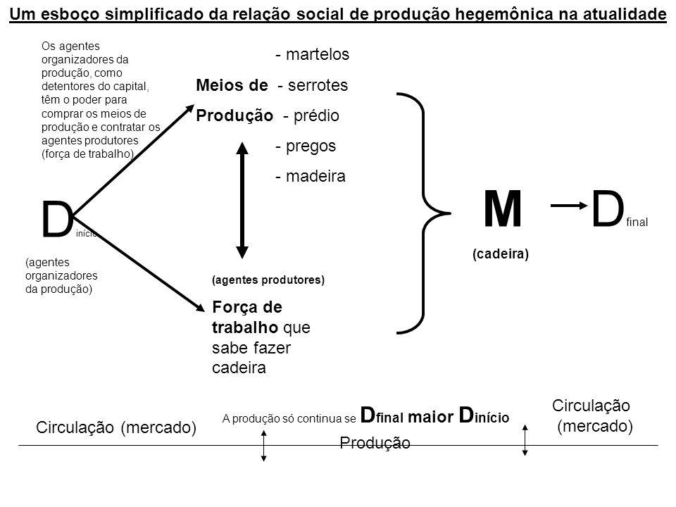 D início (agentes organizadores da produção) - martelos Meios de - serrotes Produção - prédio - pregos - madeira (agentes produtores) Força de trabalh
