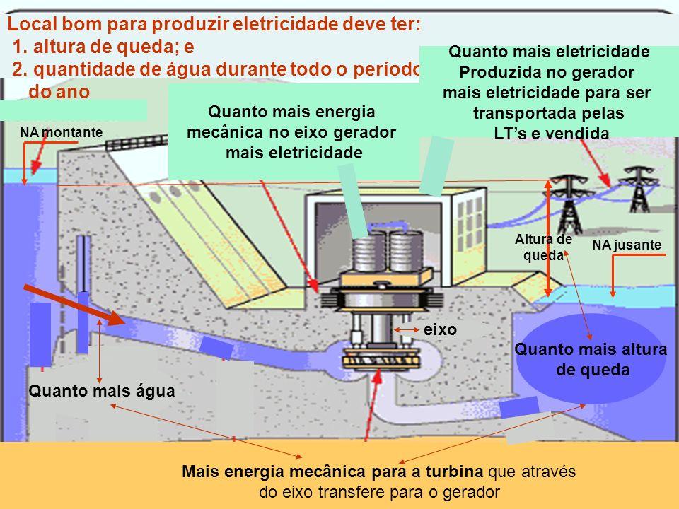 Local bom para produzir eletricidade deve ter: 1. altura de queda; e 2. quantidade de água durante todo o período do ano NA jusante NA montante Altura