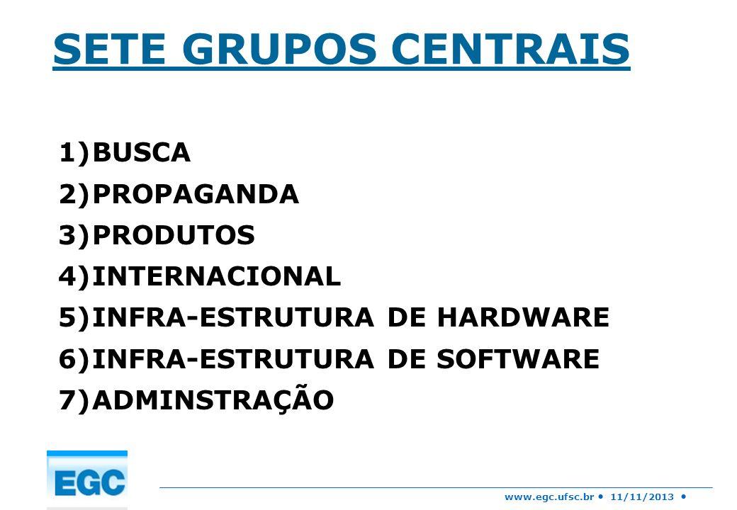 www.egc.ufsc.br 11/11/2013 SETE GRUPOS CENTRAIS 1)BUSCA 2)PROPAGANDA 3)PRODUTOS 4)INTERNACIONAL 5)INFRA-ESTRUTURA DE HARDWARE 6)INFRA-ESTRUTURA DE SOF