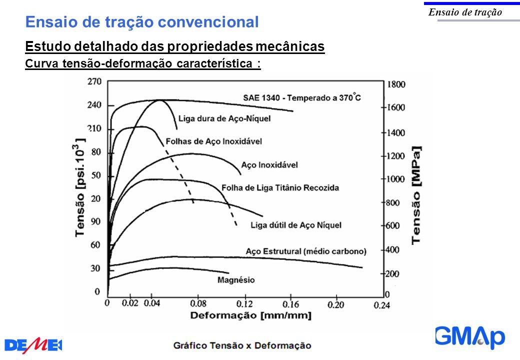 Ensaio de tração convencional Ensaio de tração Curva tensão-deformação característica : Estudo detalhado das propriedades mecânicas