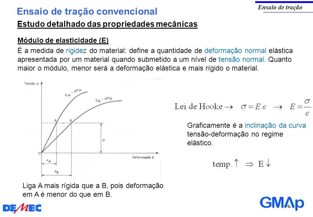 Ensaio de tração convencional Ensaio de tração Módulo de elasticidade (E) Graficamente é a inclinação da curva tensão-deformação no regime elástico. É