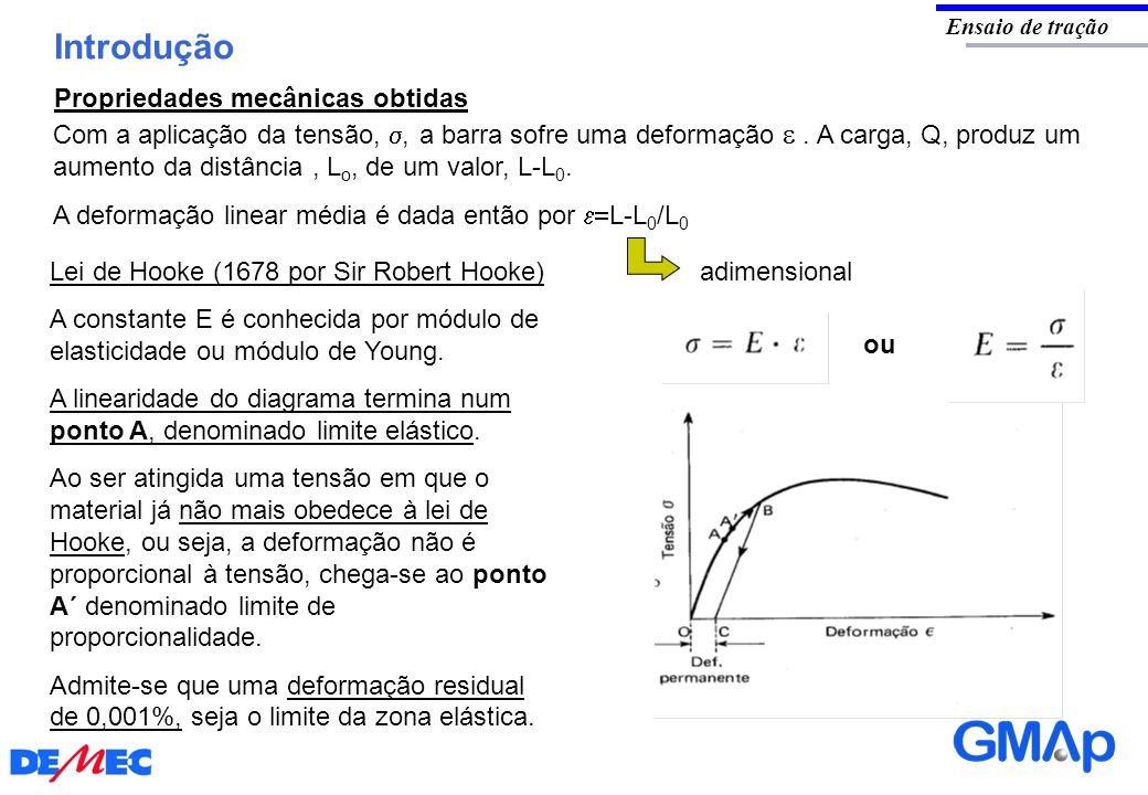 Introdução Ensaio de tração Com a aplicação da tensão,, a barra sofre uma deformação. A carga, Q, produz um aumento da distância, L o, de um valor, L-