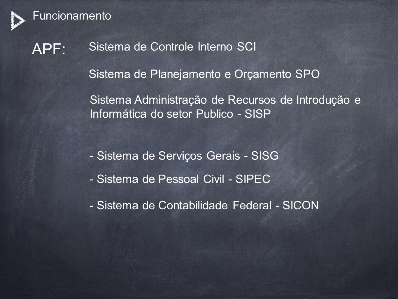 Funcionamento APF: Sistema de Controle Interno SCI Sistema de Planejamento e Orçamento SPO Sistema Administração de Recursos de Introdução e Informáti