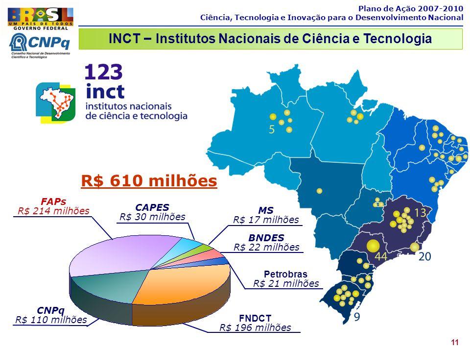 Plano de Ação 2007-2010 Ciência, Tecnologia e Inovação para o Desenvolvimento Nacional 11 INCT – Institutos Nacionais de Ciência e Tecnologia 123 FNDC