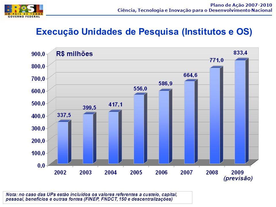 Plano de Ação 2007-2010 Ciência, Tecnologia e Inovação para o Desenvolvimento Nacional Execução Unidades de Pesquisa (Institutos e OS) R$ milhões (pre
