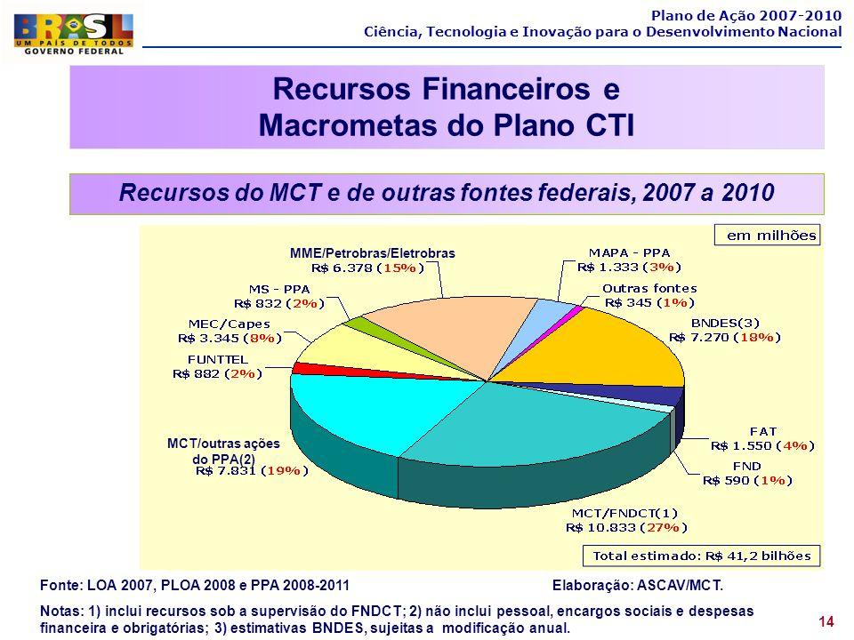 Plano de Ação 2007-2010 Ciência, Tecnologia e Inovação para o Desenvolvimento Nacional Recursos Financeiros e Macrometas do Plano CTI Recursos do MCT