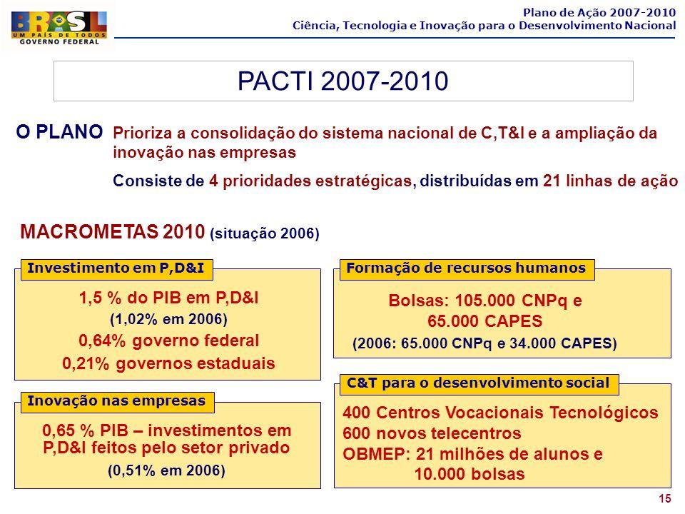 MACROMETAS 2010 (situação 2006) 1,5 % do PIB em P,D&I (1,02% em 2006) 0,64% governo federal 0,21% governos estaduais Investimento em P,D&I Inovação na