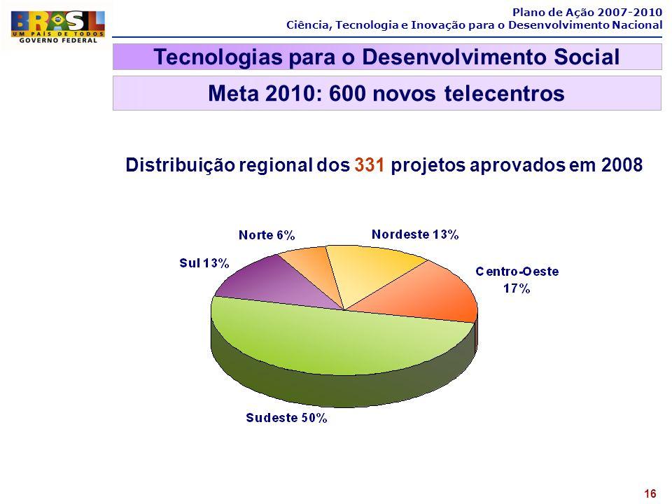 Plano de Ação 2007-2010 Ciência, Tecnologia e Inovação para o Desenvolvimento Nacional Distribuição regional dos 331 projetos aprovados em 2008 Tecnol