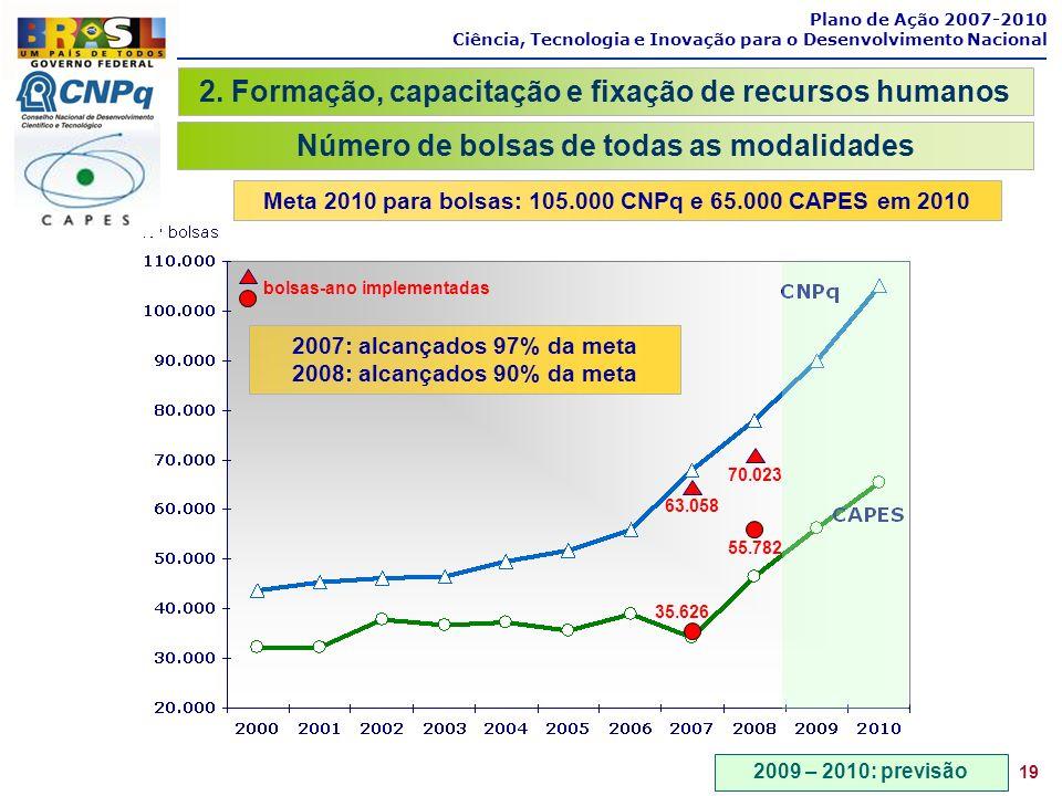 35.626 55.782 70.023 63.058 bolsas-ano implementadas Plano de Ação 2007-2010 Ciência, Tecnologia e Inovação para o Desenvolvimento Nacional Meta 2010