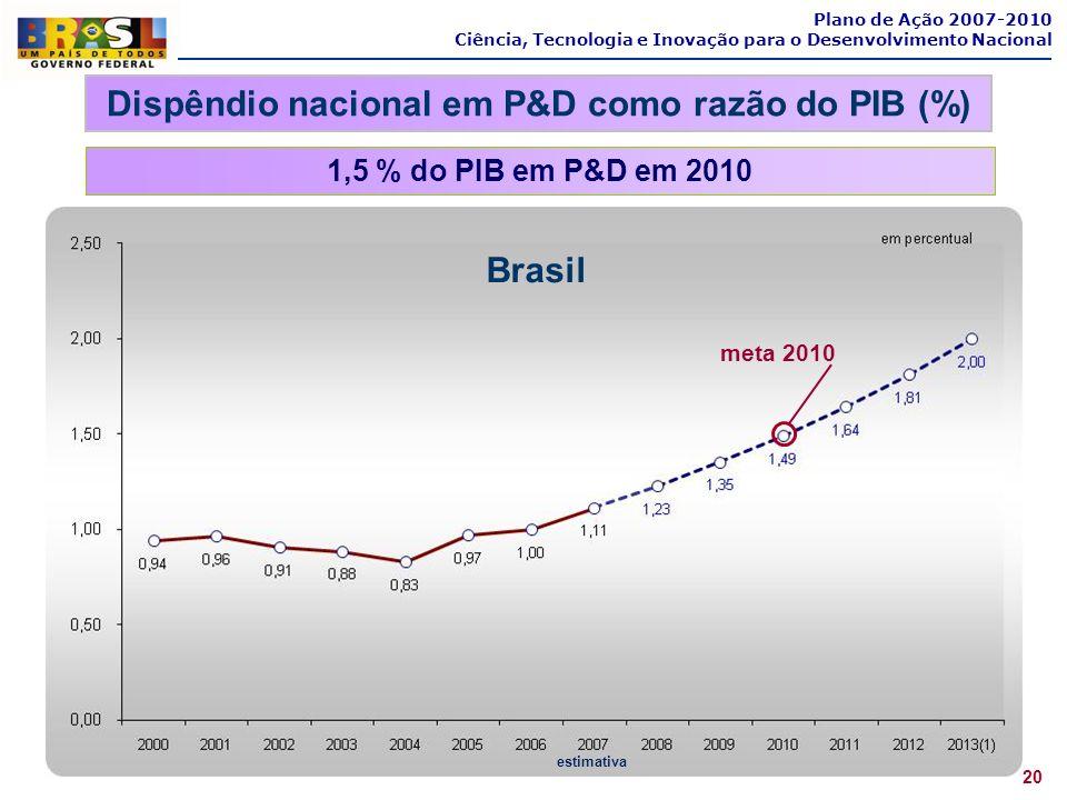 Brasil estimativa 1,5 % do PIB em P&D em 2010 20 Plano de Ação 2007-2010 Ciência, Tecnologia e Inovação para o Desenvolvimento Nacional Dispêndio naci