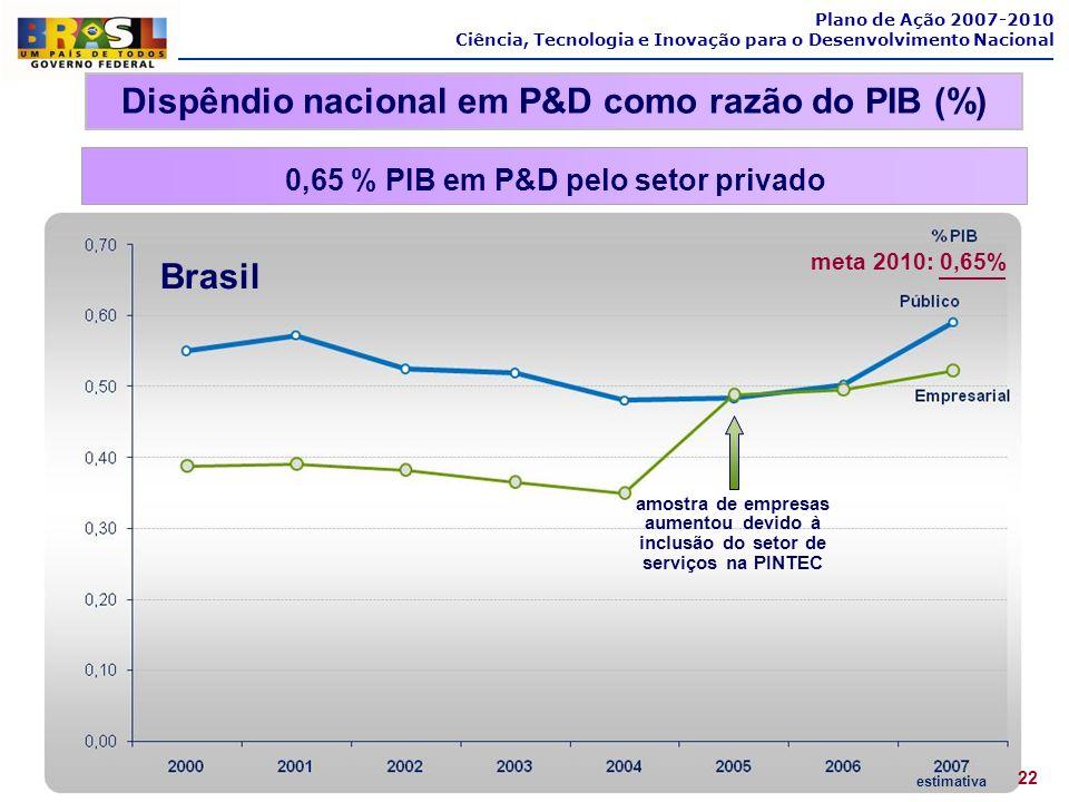 Plano de Ação 2007-2010 Ciência, Tecnologia e Inovação para o Desenvolvimento Nacional Dispêndio nacional em P&D como razão do PIB (%) estimativa 22 B