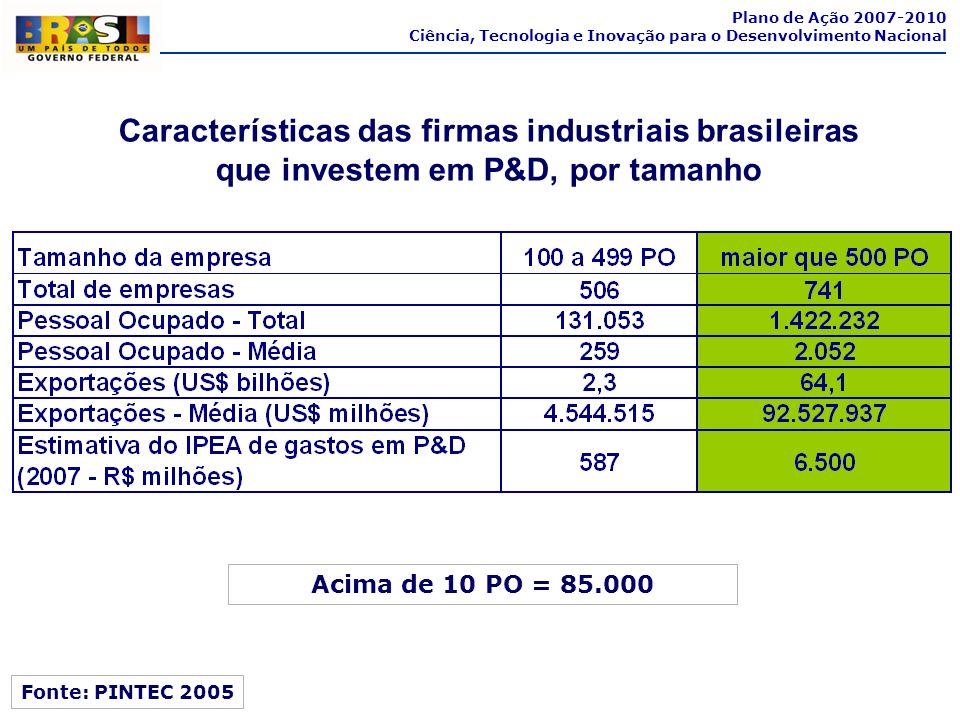 Características das firmas industriais brasileiras que investem em P&D, por tamanho Fonte: PINTEC 2005 Acima de 10 PO = 85.000 Plano de Ação 2007-2010