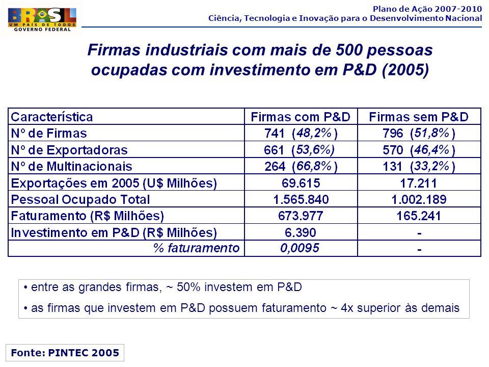 Plano de Ação 2007-2010 Ciência, Tecnologia e Inovação para o Desenvolvimento Nacional Fonte: PINTEC 2005 entre as grandes firmas, ~ 50% investem em P