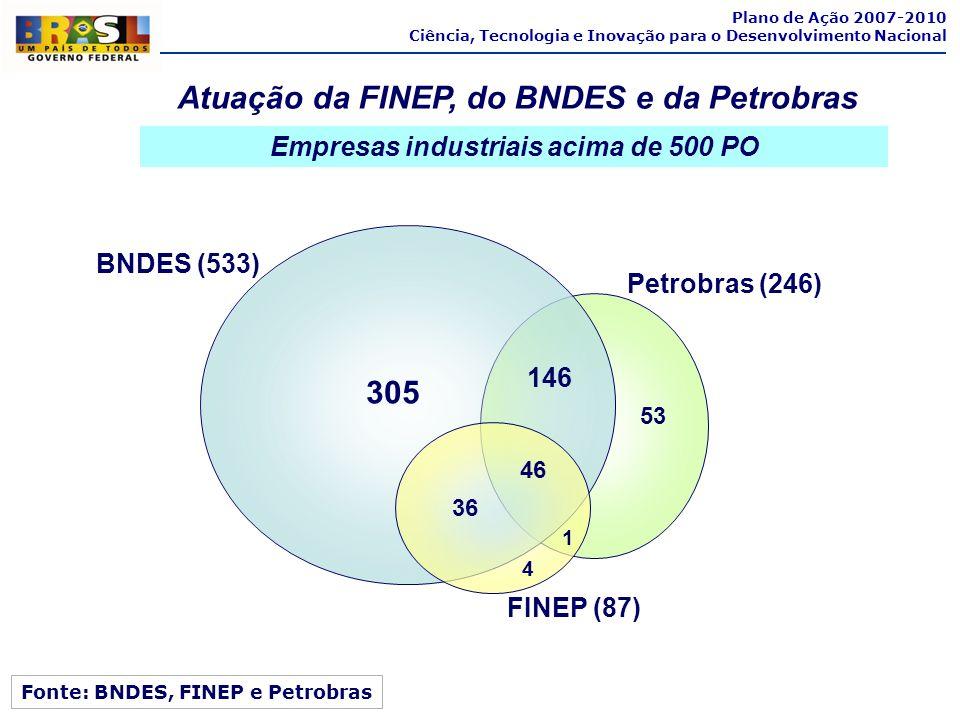 Plano de Ação 2007-2010 Ciência, Tecnologia e Inovação para o Desenvolvimento Nacional Fonte: BNDES, FINEP e Petrobras Atuação da FINEP, do BNDES e da