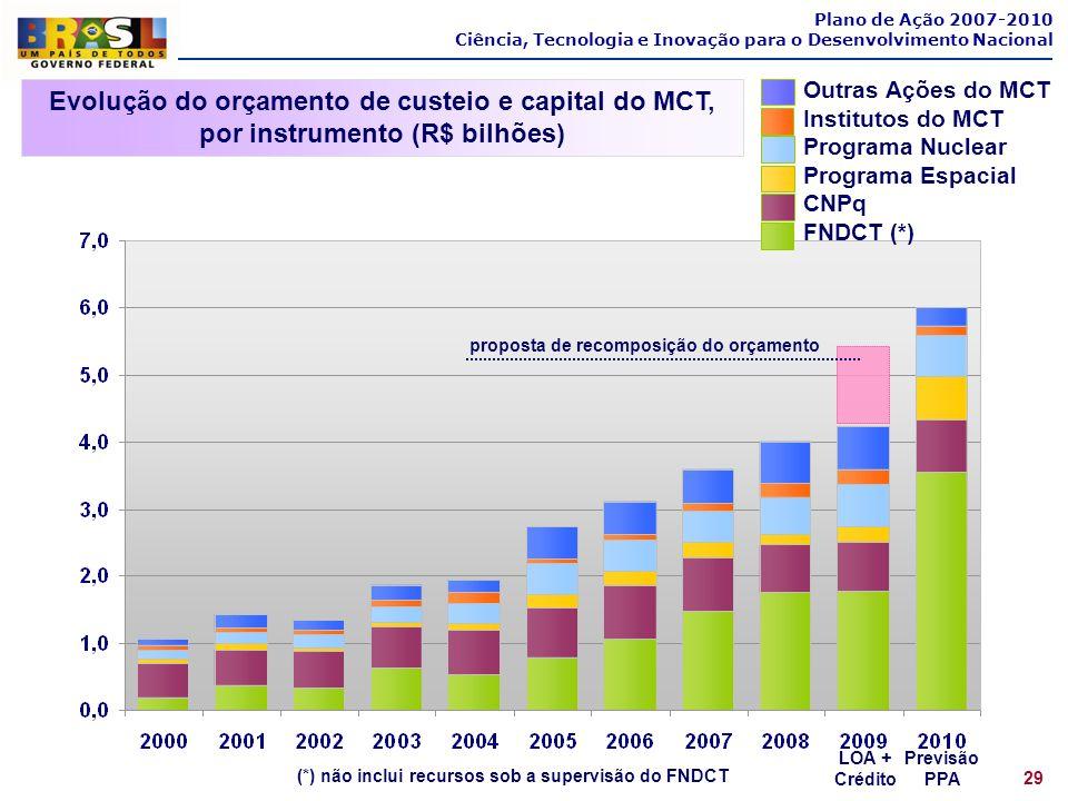 Plano de Ação 2007-2010 Ciência, Tecnologia e Inovação para o Desenvolvimento Nacional Evolução do orçamento de custeio e capital do MCT, por instrume