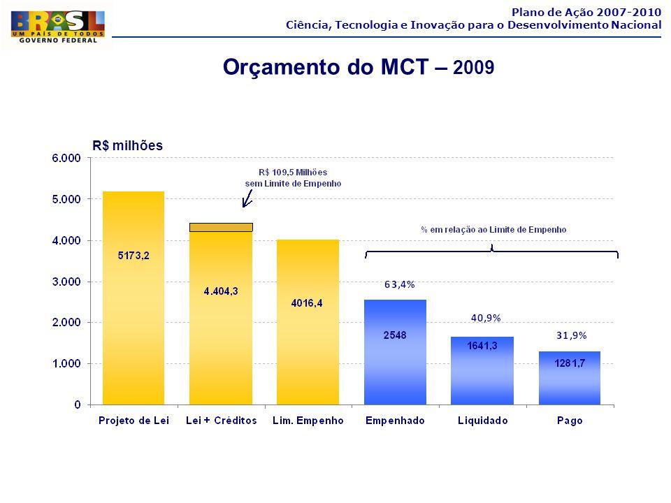 Orçamento do MCT – 2009 Plano de Ação 2007-2010 Ciência, Tecnologia e Inovação para o Desenvolvimento Nacional R$ milhões