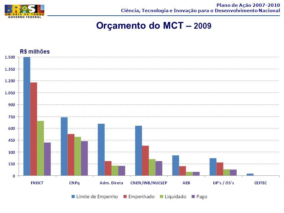 Plano de Ação 2007-2010 Ciência, Tecnologia e Inovação para o Desenvolvimento Nacional Orçamento do MCT – 2009 R$ milhões