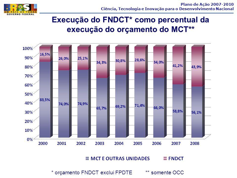 Plano de Ação 2007-2010 Ciência, Tecnologia e Inovação para o Desenvolvimento Nacional Execução do FNDCT* como percentual da execução do orçamento do