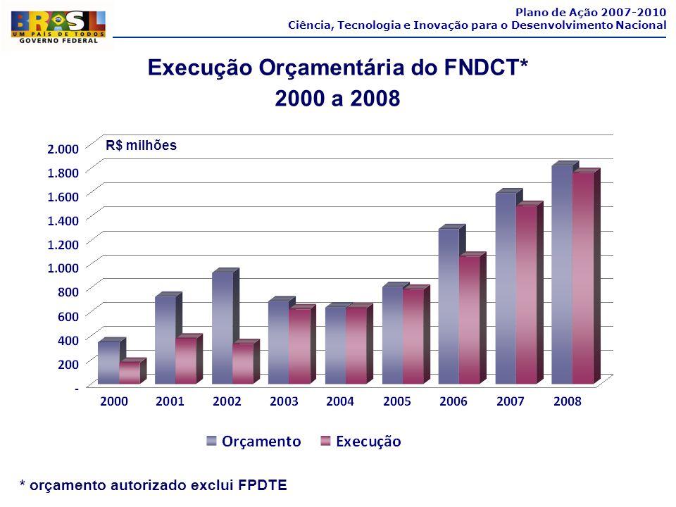 Plano de Ação 2007-2010 Ciência, Tecnologia e Inovação para o Desenvolvimento Nacional Execução Orçamentária do FNDCT* 2000 a 2008 * orçamento autoriz