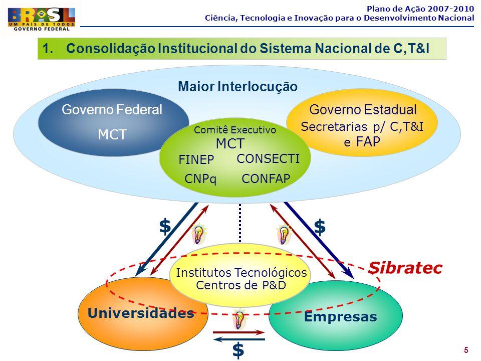 5 Plano de Ação 2007-2010 Ciência, Tecnologia e Inovação para o Desenvolvimento Nacional 1.Consolidação Institucional do Sistema Nacional de C,T&I Emp