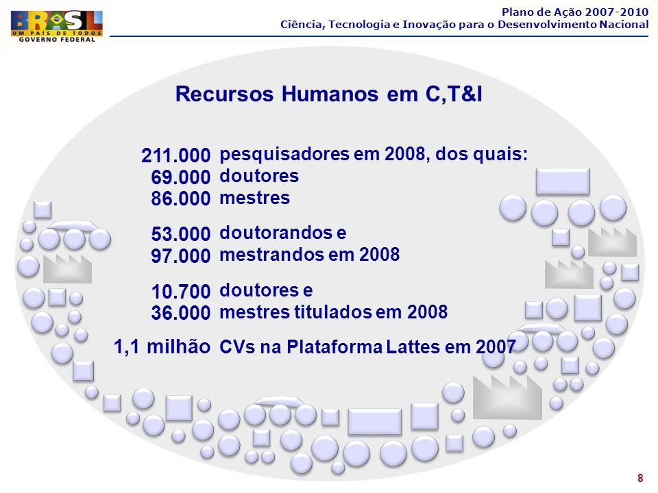 pesquisadores em 2008, dos quais: doutores mestres doutorandos e mestrandos em 2008 doutores e mestres titulados em 2008 CVs na Plataforma Lattes em 2