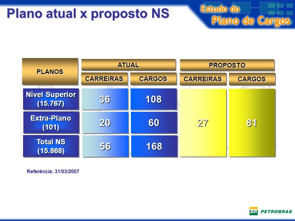 Plano atual x proposto NS Nível Superior (15.767) (15.767)3636108108 PLANOSPLANOS CARREIRASCARREIRASCARGOSCARGOS ATUALATUAL 27278181 CARREIRASCARREIRA