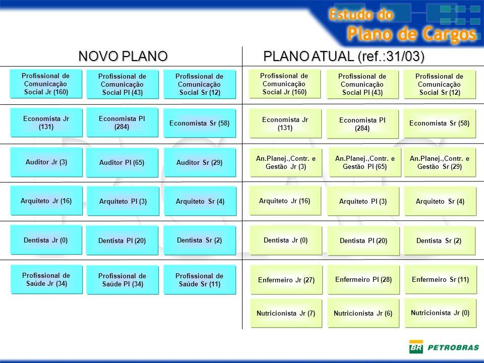 An.Planej.,Contr. e Gestão Jr (3) PLANO ATUAL (ref.:31/03) NOVO PLANO Economista Jr (131) Economista Pl (284) Economista Sr (58) Economista Pl (284) E