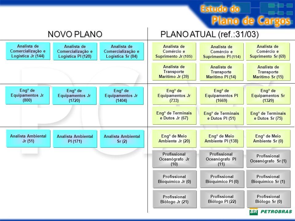 PLANO ATUAL (ref.:31/03) NOVO PLANO Engº de Meio Ambiente Jr (20) Engº de Meio Ambiente Pl (138) Engº de Meio Ambiente Sr (0) Profissional Bioquímico
