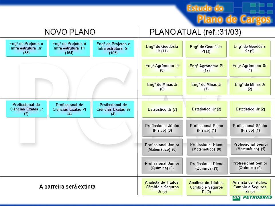 PLANO ATUAL (ref.:31/03) NOVO PLANO Estatístico Jr (7) Profissional de Ciências Exatas Jr (7) Profissional de Ciências Exatas Pl (4) Profissional de C