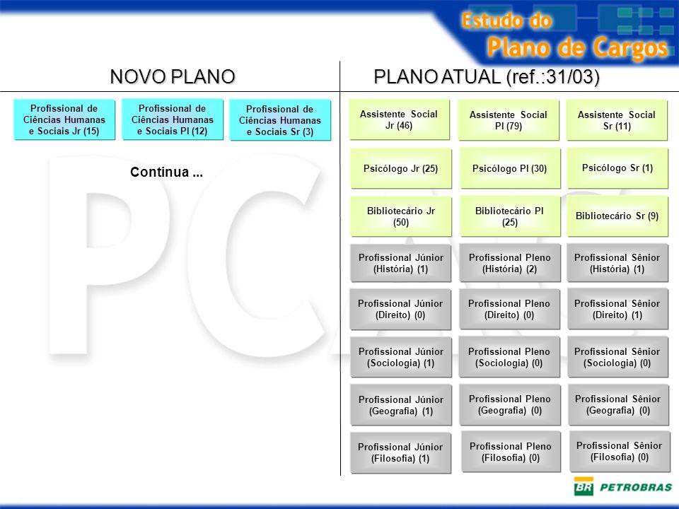 NOVO PLANO PLANO ATUAL (ref.:31/03) Profissional de Ciências Humanas e Sociais Jr (15) Profissional Júnior (História) (1) Profissional Júnior (Direito